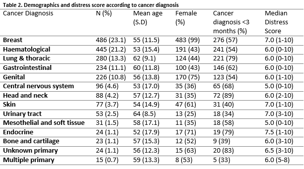 Association between psychological distress and cancer type