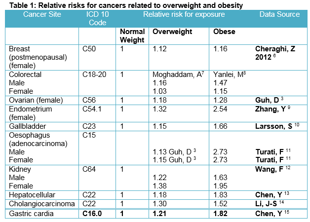Cancer Incidence and Mortality due to Excess Body Weight in