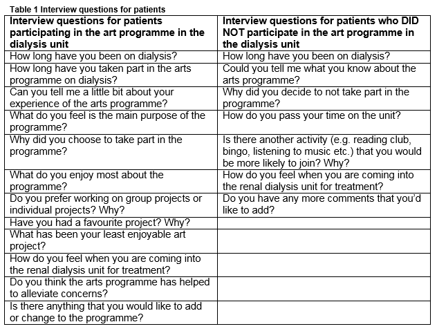 The Perception of Art among Patients and Staff on a Renal