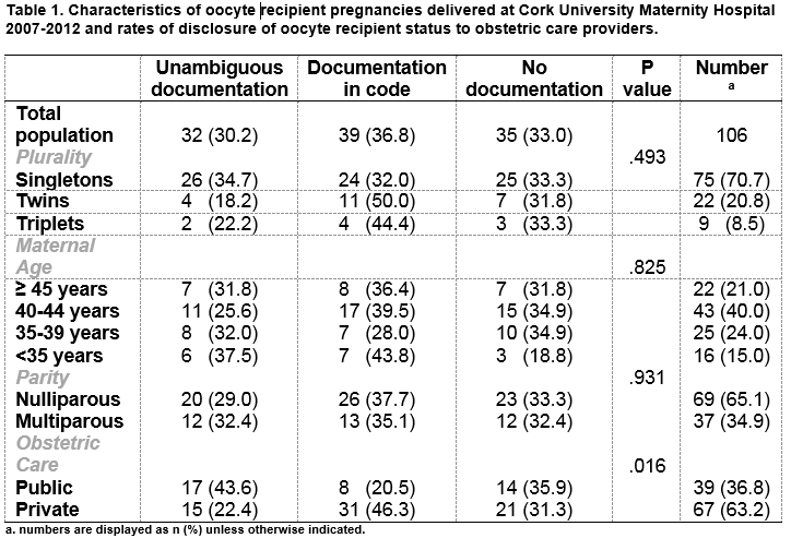 Oocyte Donation Pregnancies- Non-Disclosure of Oocyte Recipient