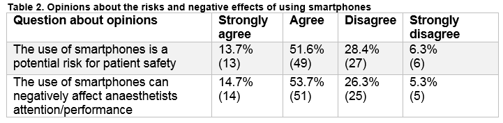 Survey of Smartphone Use among Anaesthetists In Saolta