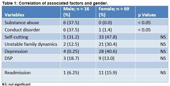 Presentations and Preceding factors of Drug Overdose amongst