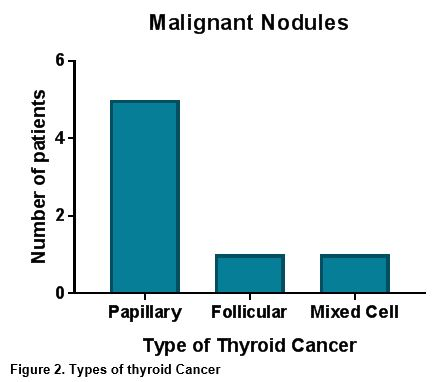 Incidence Of Thyroid Cancer Among Patients With Thyroid Nodules