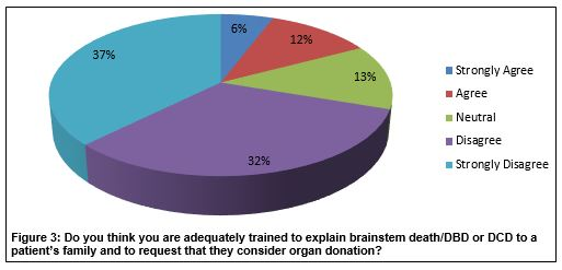 Attitudes and Knowledge of Healthcare Professionals