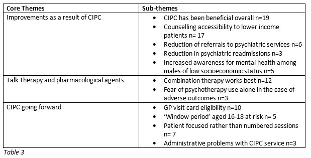 Counselling in Primary Care – A General Practitioner's Perspective
