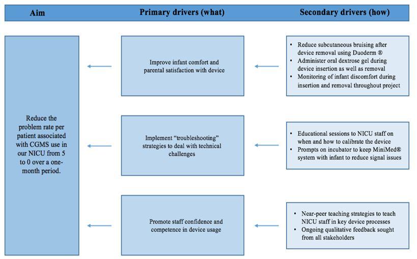 graph 1: driver diagram