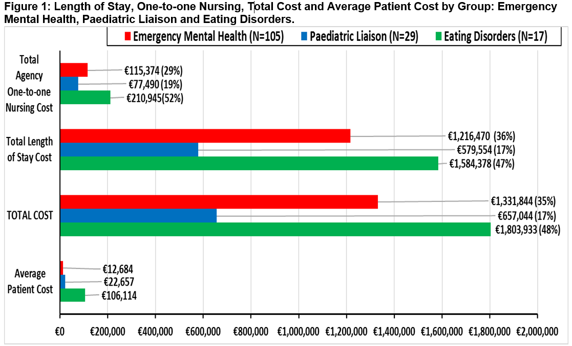 Hidden Costs In Paediatric Psychiatry Consultation Liaison Services Irish Medical Journal